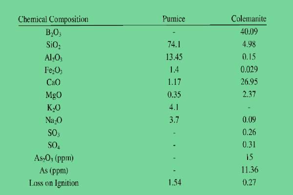 عناصر موجود در پوکه معدنی